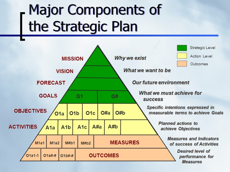 strategic planning article review Next article  now that you're at your strategic planning offsite, let the fun begin  armed with your reaffirmed (or new) vision, as well as your kpi data, you can now effectively review your current strategic plan to see what is.