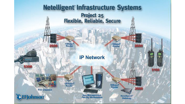 netelligentinfrastructuresystems_10042585.tif