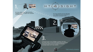 HT 4Sight Aerial Surveillance Solution
