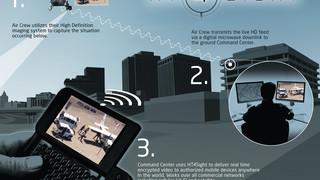HT 4Sight Aerial Surveillance Solution