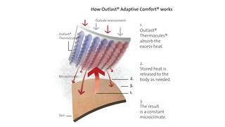 Outlast Adaptive Comfort