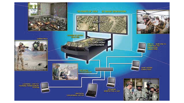 Security Immersive Training System (SITS)