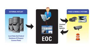 ELSAG Operations Center®