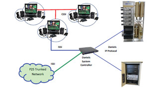 P25 Multi-site Trunking Solution, Inter Sub System Interface (ISSI) Protocol