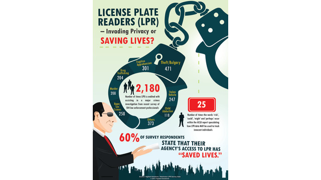 Survey: License Plate Recognition is a Valuable, Well-Regulated Technology